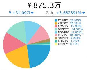 仮想通貨に850万